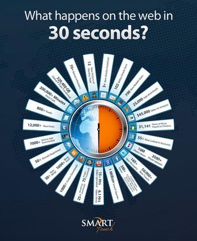 Infographie en 30 secondes sur Internet