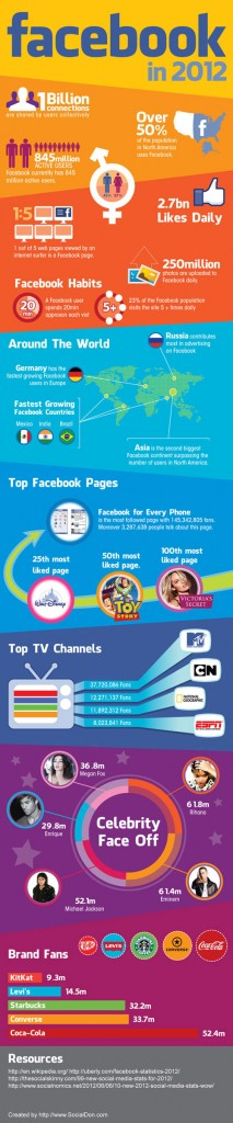 Inforgraphie Facebook en 2012